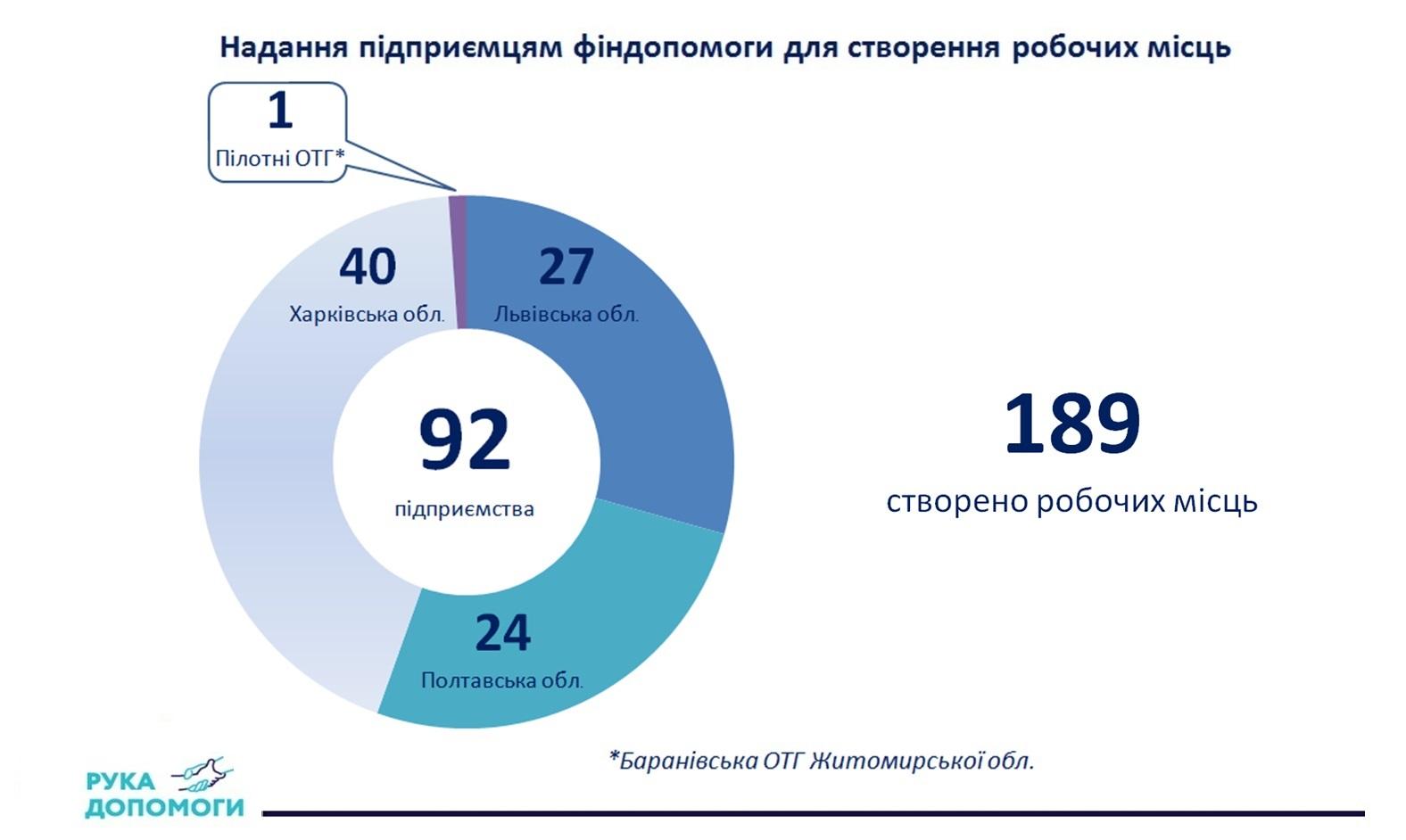 """Рука допомоги"""": цифри і факти, соціальний проект"""